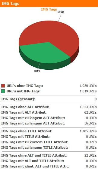 IMG Tags Zusammenfassung des WebsiteAnalyser Dashboards