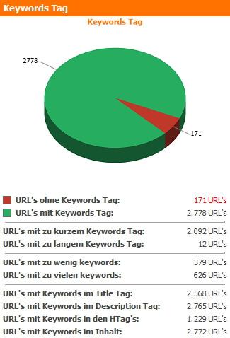 Keywords Tag Zusammenfassung des WebsiteAnalyser Dashboards