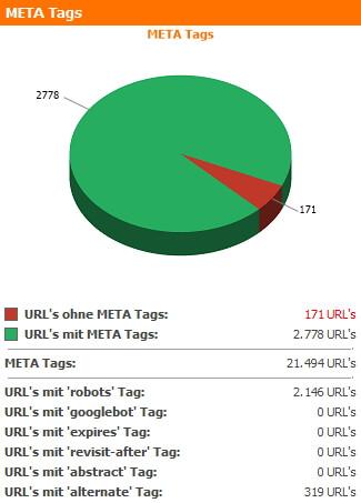 META-Tags Zusammenfassung des WebsiteAnalyser Dashboards