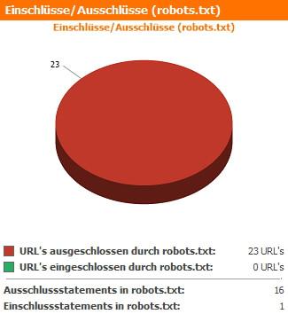 Robots Tag Zusammenfassung des WebsiteAnalyser Dashboards