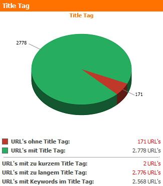 Title Tag Zusammenfassung des WebsiteAnalyser Dashboards